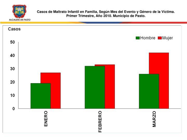 Casos de Maltrato Infantil en Familia, Según Mes del Evento y Género de la Víctima.
