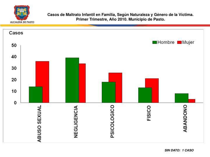 Casos de Maltrato Infantil en Familia, Según Naturaleza y Género de la Víctima.