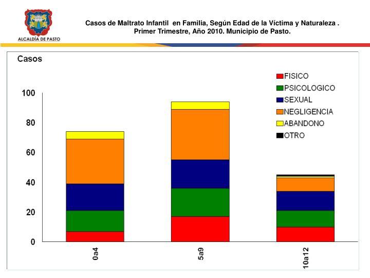 Casos de Maltrato Infantil  en Familia, Según Edad de la Víctima y Naturaleza .