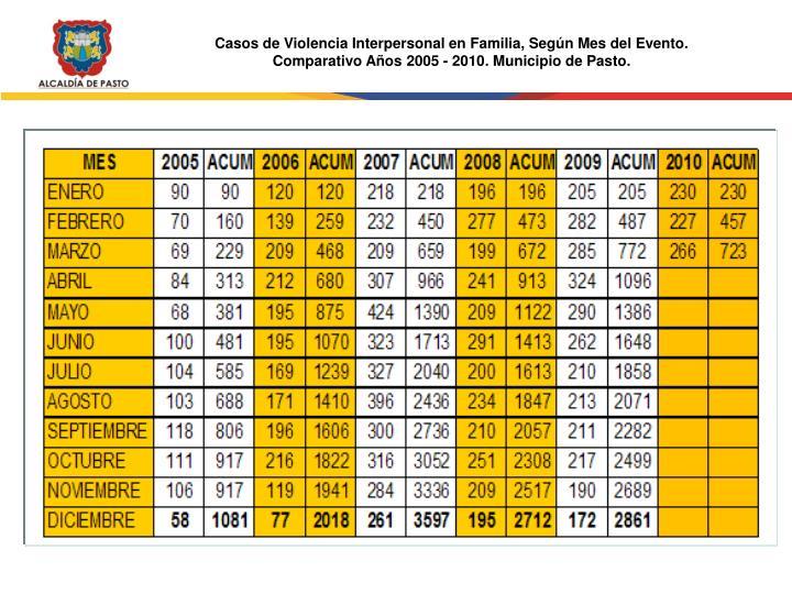 Casos de Violencia Interpersonal en Familia, Según Mes del Evento.