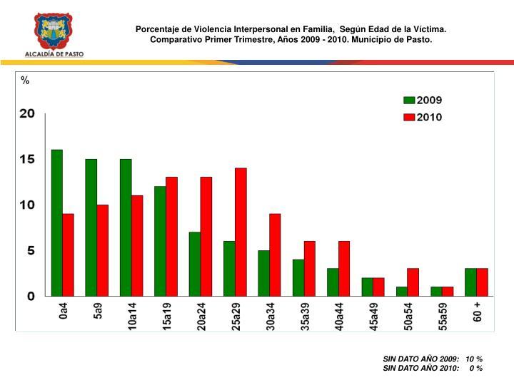 Porcentaje de Violencia Interpersonal en Familia,  Según Edad de la Víctima.