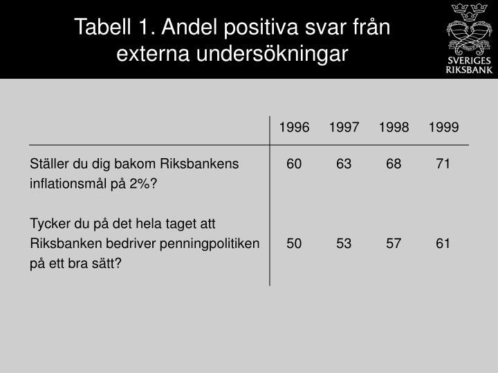Tabell 1. Andel positiva svar från externa undersökningar