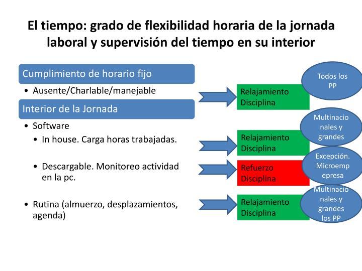 El tiempo: grado de flexibilidad horaria de la jornada laboral y supervisión del tiempo en su interior
