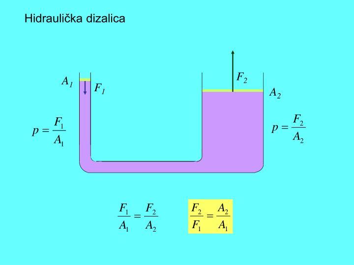 Hidraulička dizalica