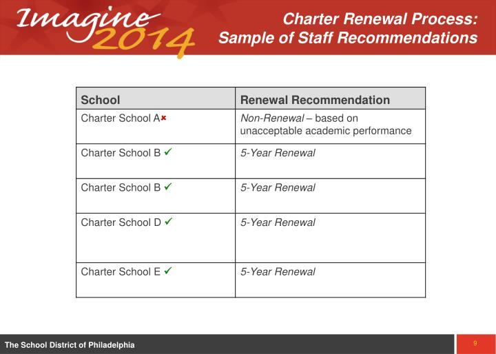 Charter Renewal Process: