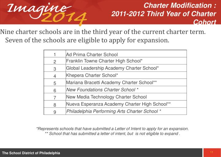 Charter Modification :                 2011-2012 Third Year of Charter Cohort