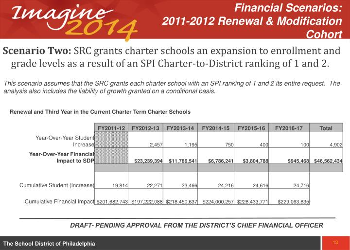 Financial Scenarios:                2011-2012 Renewal & Modification Cohort