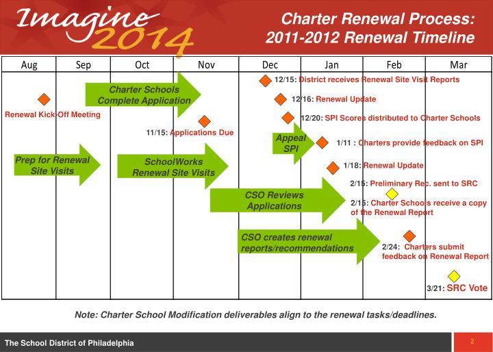 Charter Renewal Process:       2011-2012 Renewal Timeline