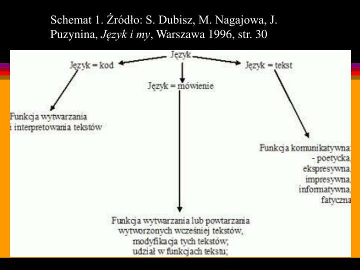 Schemat 1. Źródło: S. Dubisz, M. Nagajowa, J. Puzynina,