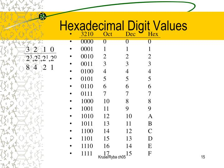 Hexadecimal Digit Values