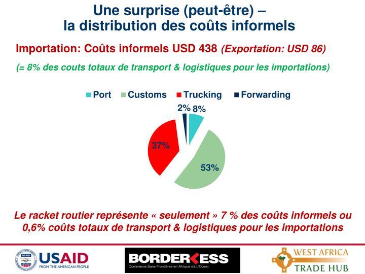 Importation: Coûts informels USD 438