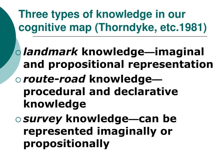 Three types of knowledge in our cognitive map (Thorndyke, etc.1981)