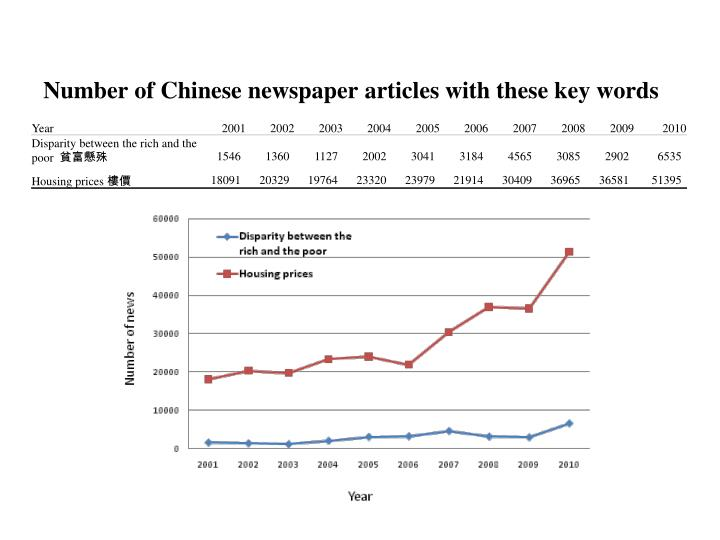 Number of Chinese newspaper articles with these key words