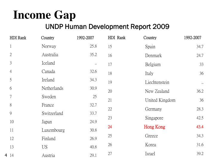 UNDP Human Development Report 2009