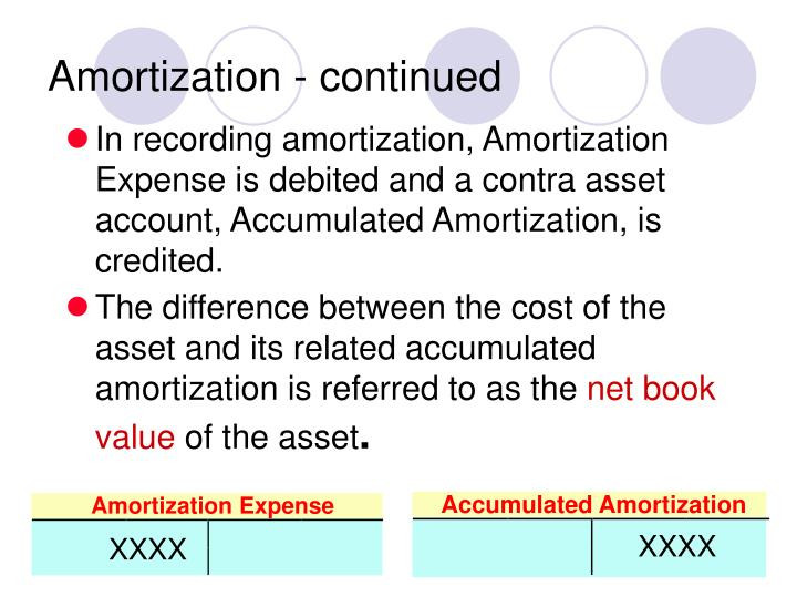 Amortization - continued