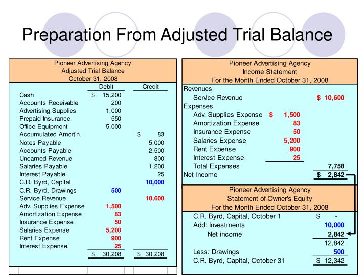 Preparation From Adjusted Trial Balance
