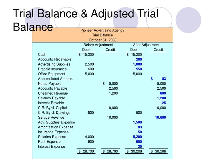 Trial Balance & Adjusted Trial Balance