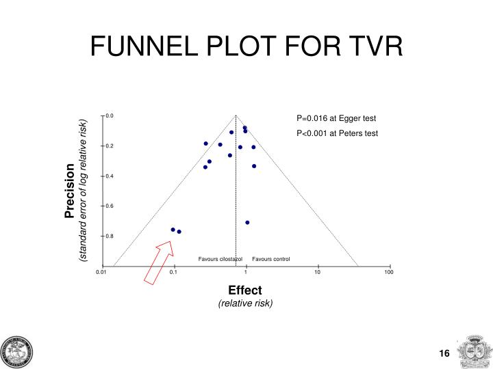FUNNEL PLOT FOR TVR