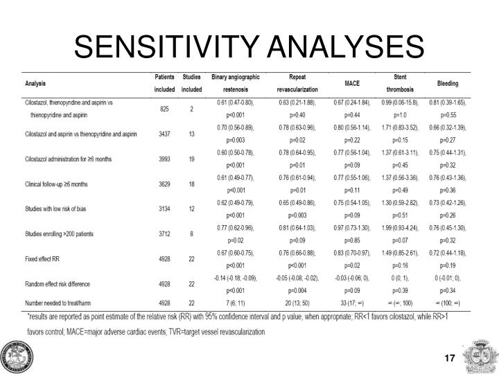 SENSITIVITY ANALYSES