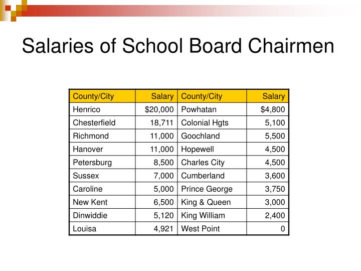 Salaries of School Board Chairmen