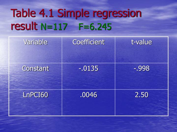 Table 4.1 Simple regression result