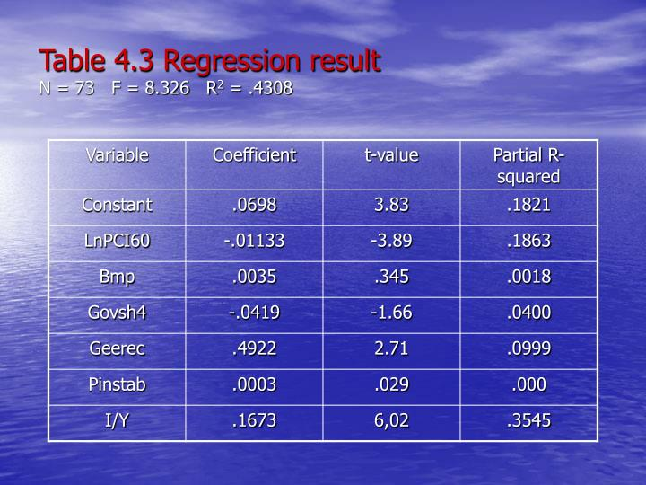 Table 4.3 Regression result