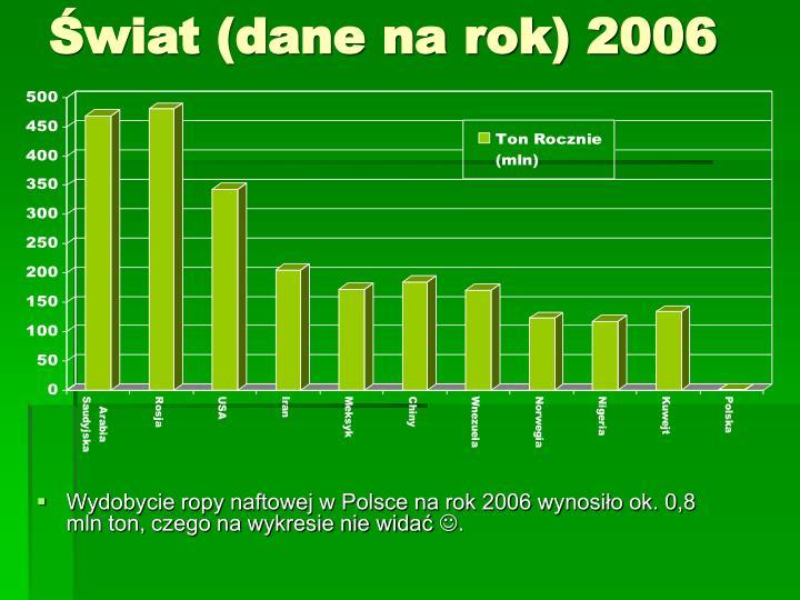 Świat (dane na rok) 2006