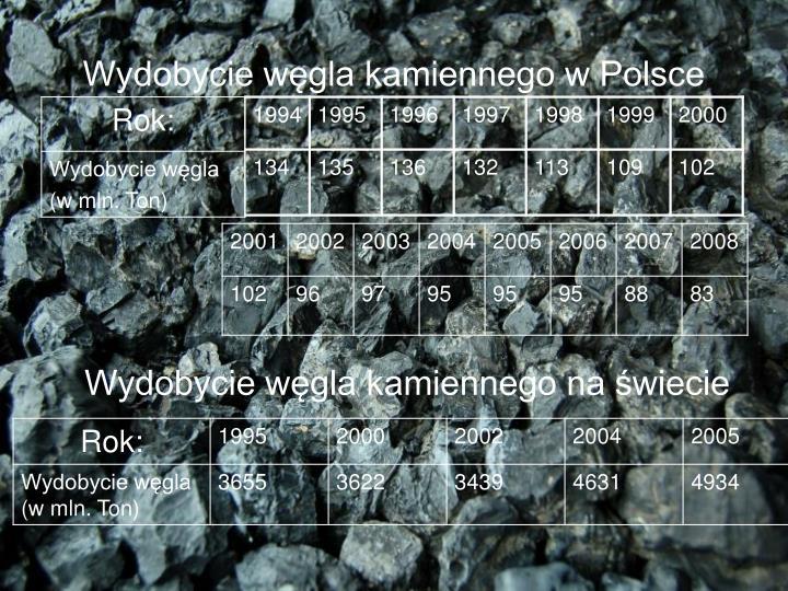 Wydobycie węgla kamiennego w Polsce
