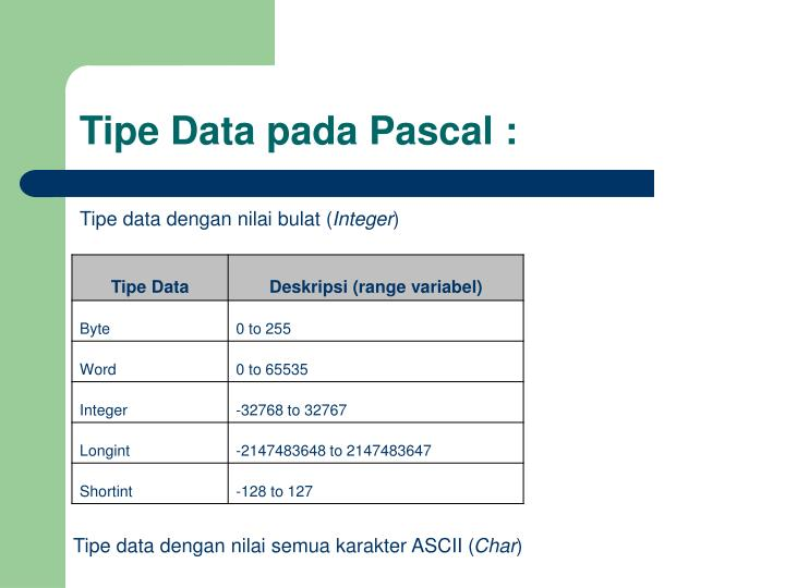 Tipe Data pada Pascal :