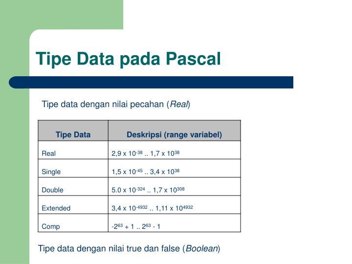Tipe Data pada Pascal