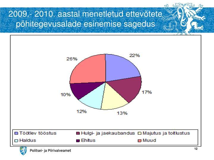2009.- 2010. aastal menetletud ettevõtete põhitegevusalade esinemise sagedus
