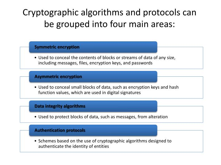Cryptographic algorithms and protocols can be grouped into four main areas