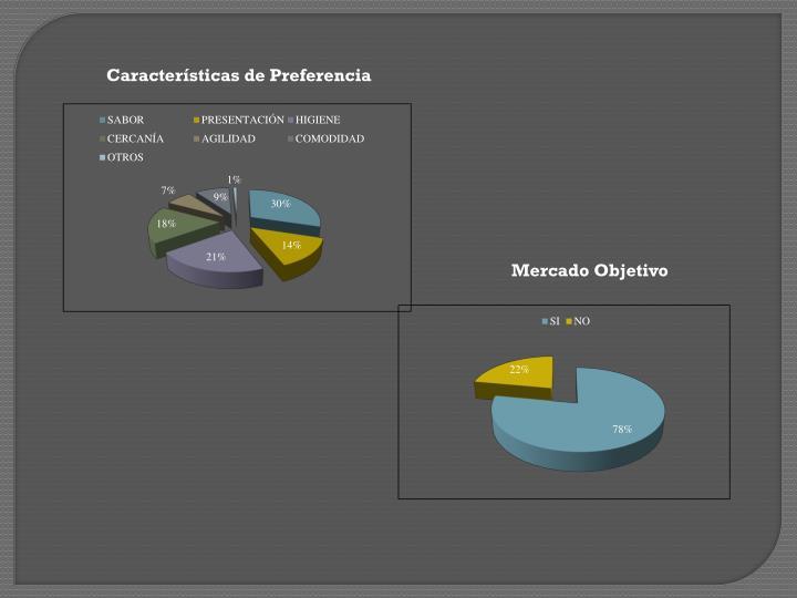 Características de Preferencia