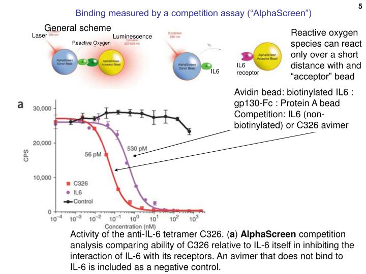"Binding measured by a competition assay (""AlphaScreen"")"