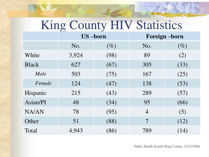 King County HIV Statistics