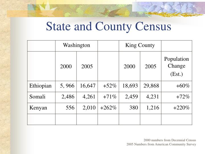 State and County Census