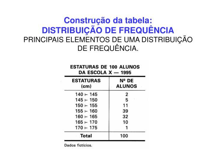 Construção da tabela: