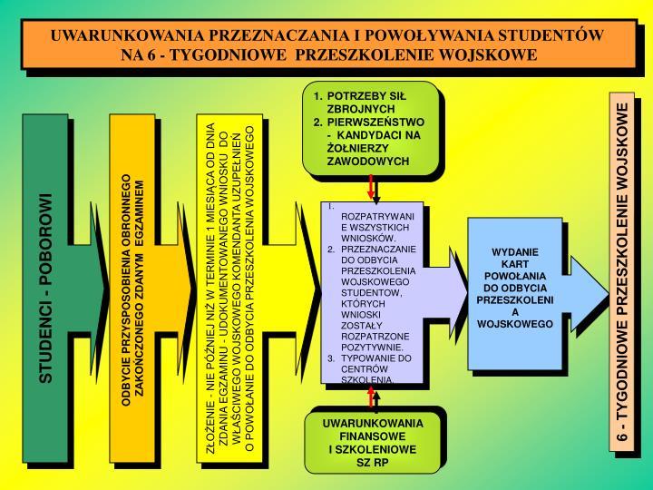UWARUNKOWANIA PRZEZNACZANIA I POWOŁYWANIA STUDENTÓW