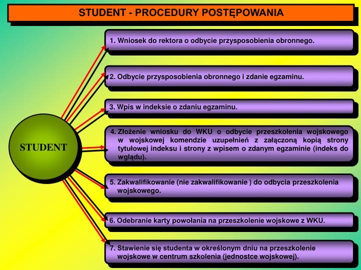 STUDENT - PROCEDURY POSTĘPOWANIA