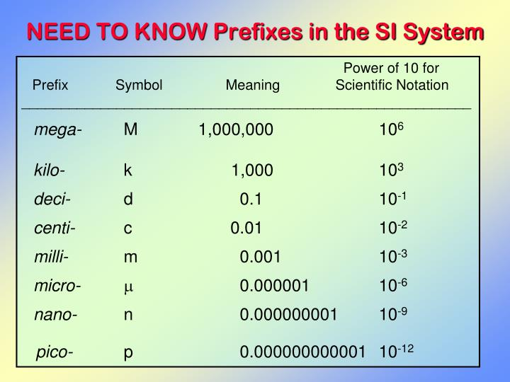 NEED TO KNOW Prefixes in the SI System