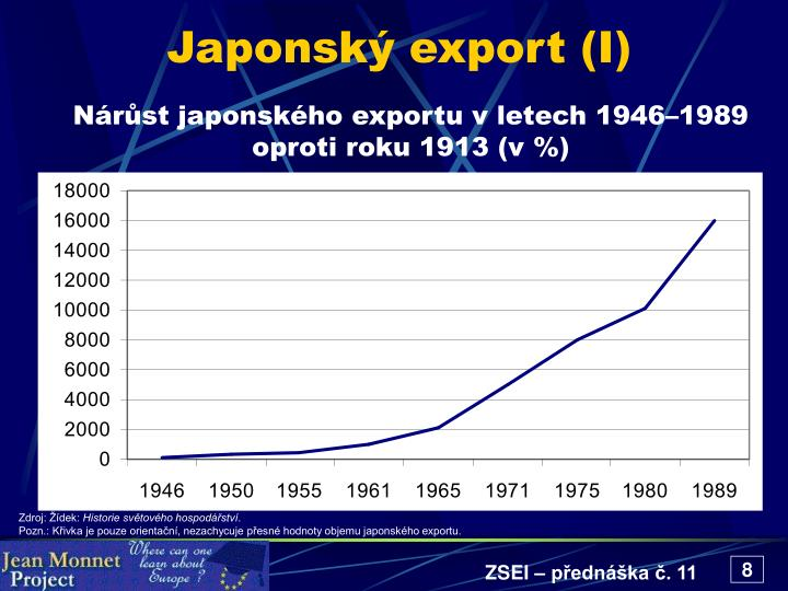 Japonský export (I)