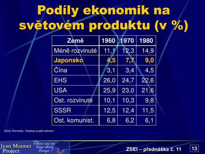 Podíly ekonomik na světovém produktu (v %)