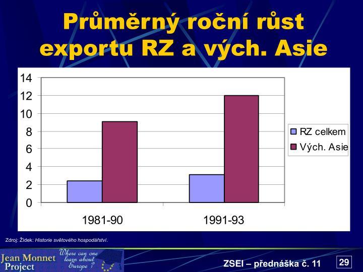 Průměrný roční růst exportu RZ a vých. Asie