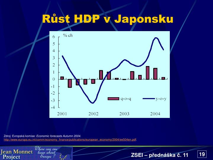 Růst HDP v Japonsku