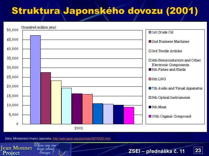 Struktura Japonského dovozu (2001)