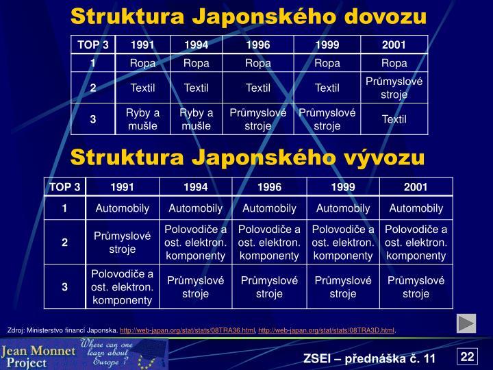 Struktura Japonského dovozu