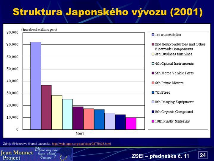 Struktura Japonského vývozu (2001)