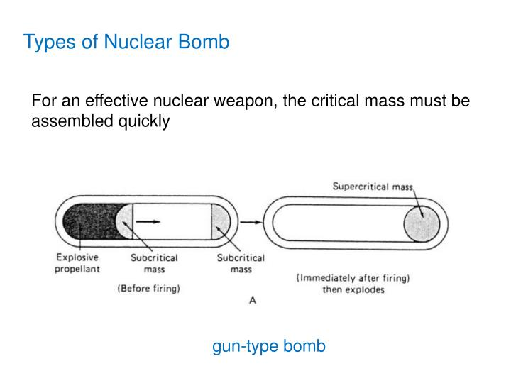 Types of Nuclear Bomb
