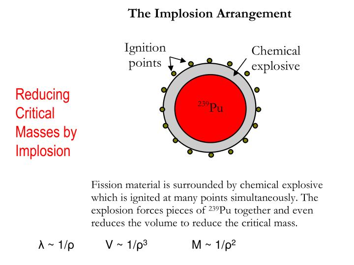 Reducing Critical Masses by Implosion
