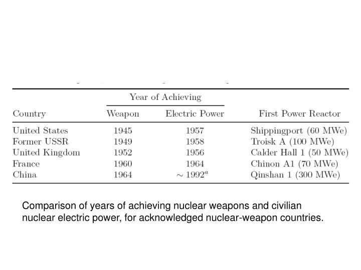 Comparison of years of achieving nuclear weapons and civilian nuclear electric power, for acknowledged nuclear-weapon countries.